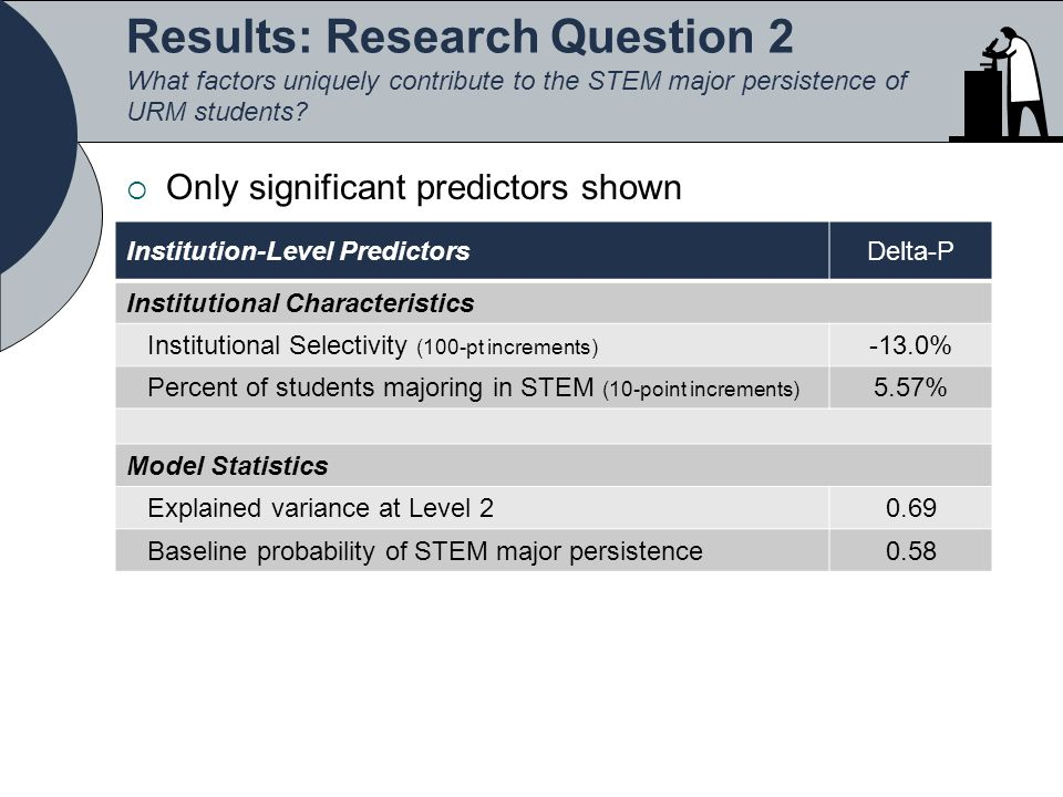 Results: Research Question 2 What factors uniquely contribute to the STEM major persistence of URM students.