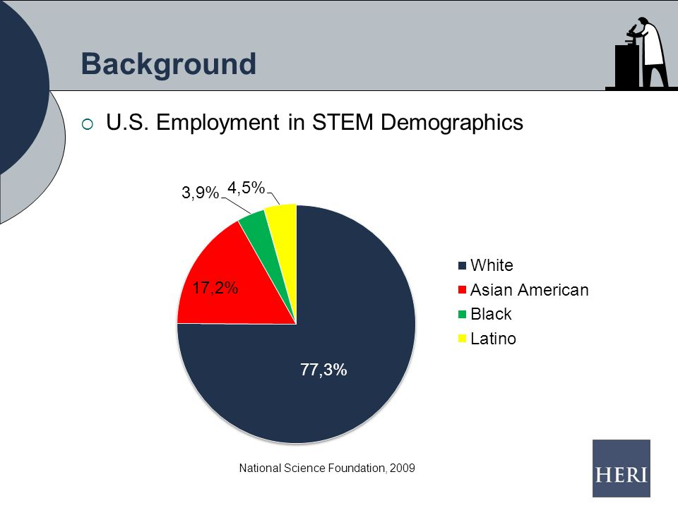 Background  U.S. Employment in STEM Demographics National Science Foundation, 2009