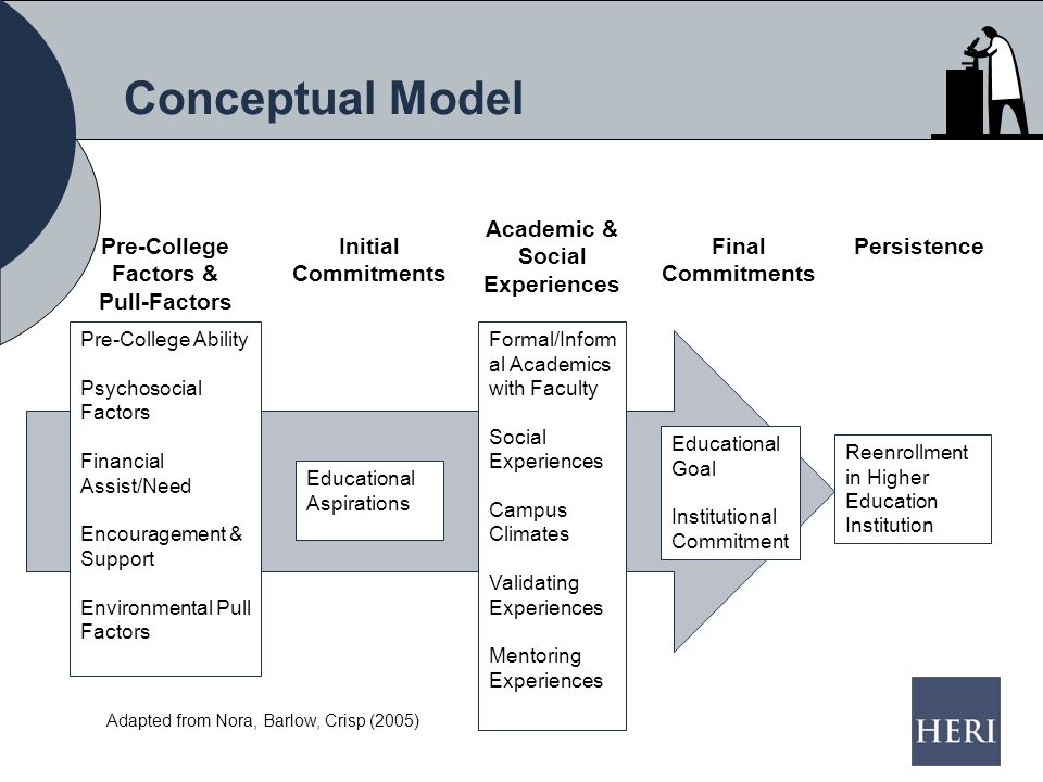 Conceptual Model Adapted from Nora, Barlow, Crisp (2005) Pre-College Factors & Pull-Factors Initial Commitments Academic & Social Experiences Persistence Educational Aspirations Formal/Inform al Academics with Faculty Social Experiences Campus Climates Validating Experiences Mentoring Experiences Educational Goal Institutional Commitment Reenrollment in Higher Education Institution Pre-College Ability Psychosocial Factors Financial Assist/Need Encouragement & Support Environmental Pull Factors Final Commitments