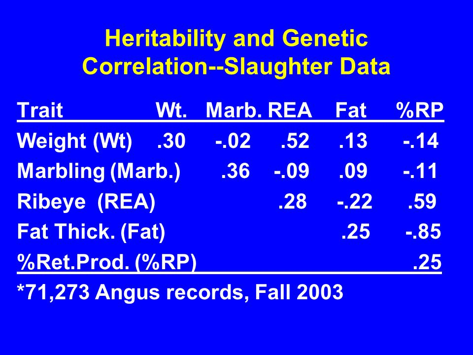 Heritability and Genetic Correlation--Slaughter Data Trait Wt.
