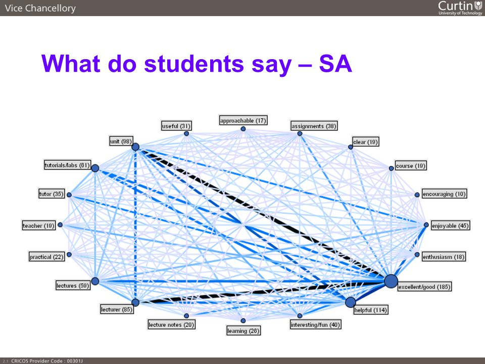 What do students say – SA