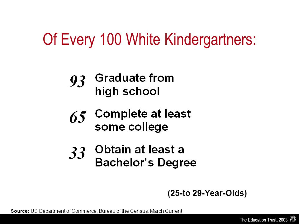 The Education Trust, 2003 Of Every 100 White Kindergartners: (25-to 29-Year-Olds) Source: US Department of Commerce, Bureau of the Census.