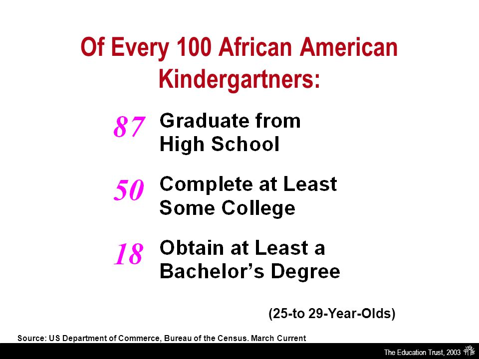 The Education Trust, 2003 Of Every 100 African American Kindergartners: (25-to 29-Year-Olds) Source: US Department of Commerce, Bureau of the Census.