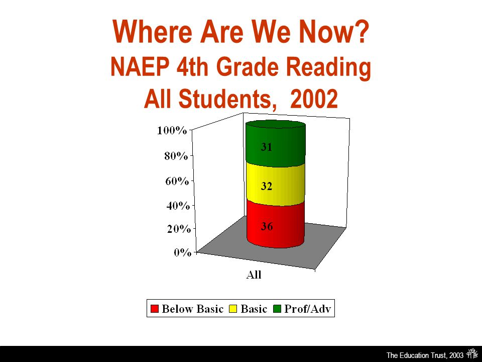 The Education Trust, 2003 Where Are We Now NAEP 4th Grade Reading All Students, 2002