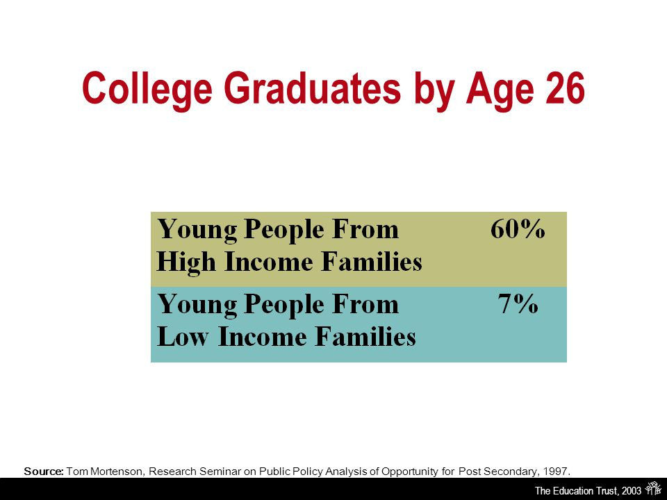 The Education Trust, 2003 College Graduates by Age 26 Source: Tom Mortenson, Research Seminar on Public Policy Analysis of Opportunity for Post Secondary, 1997.