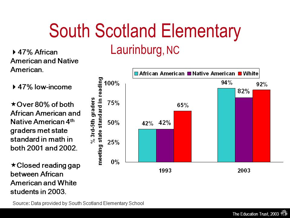 The Education Trust, 2003 South Scotland Elementary Laurinburg, NC Source: Data provided by South Scotland Elementary School  47% African American and Native American.