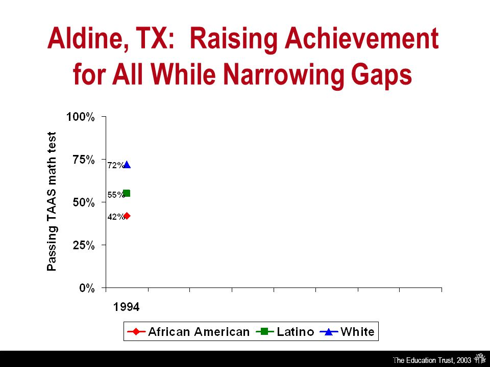 Aldine, TX: Raising Achievement for All While Narrowing Gaps Source: Texas Education Agency-Academic Excellence Indicator System Report 1994 through 2001.