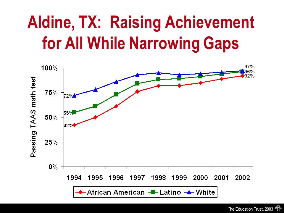 The Education Trust, 2003 Aldine, TX: Raising Achievement for All While Narrowing Gaps Source: Texas Education Agency-Academic Excellence Indicator System Report 1994 through 2001.
