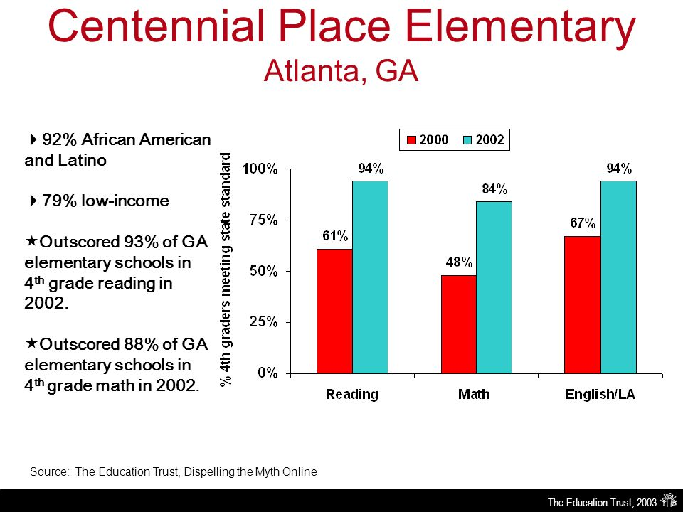 The Education Trust, 2003 Centennial Place Elementary Atlanta, GA Source: The Education Trust, Dispelling the Myth Online  92% African American and Latino  79% low-income  Outscored 93% of GA elementary schools in 4 th grade reading in 2002.