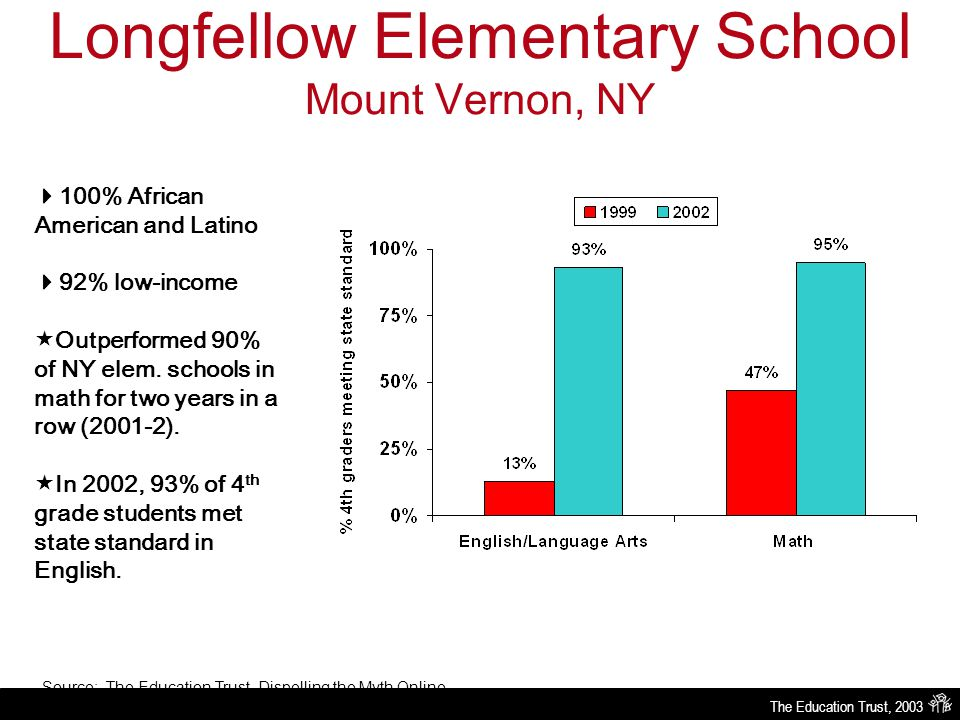 The Education Trust, 2003 Longfellow Elementary School Mount Vernon, NY Source: The Education Trust, Dispelling the Myth Online  100% African American and Latino  92% low-income  Outperformed 90% of NY elem.