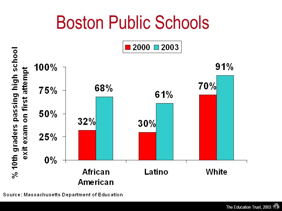 The Education Trust, 2003 Boston Public Schools