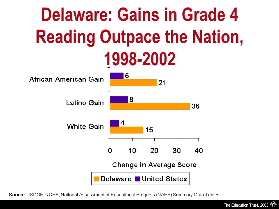 The Education Trust, 2003 Delaware: Gains in Grade 4 Reading Outpace the Nation, 1998-2002 Source: USDOE, NCES, National Assessment of Educational Progress (NAEP) Summary Data Tables