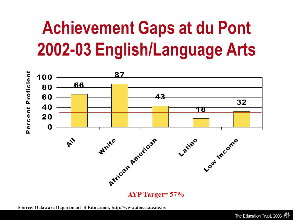 The Education Trust, 2003 Achievement Gaps at du Pont 2002-03 English/Language Arts AYP Target= 57% Source: Delaware Department of Education, http://www.doe.state.de.us