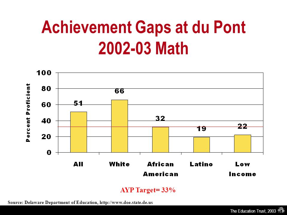 The Education Trust, 2003 Achievement Gaps at du Pont 2002-03 Math AYP Target= 33% Source: Delaware Department of Education, http://www.doe.state.de.us