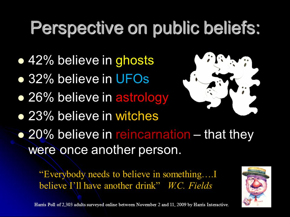 Perspective on public beliefs: 42% believe in ghosts 32% believe in UFOs 26% believe in astrology 23% believe in witches 20% believe in reincarnation – that they were once another person.