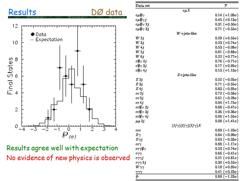 14 Results Results agree well with expectation No evidence of new physics is observed DØ data