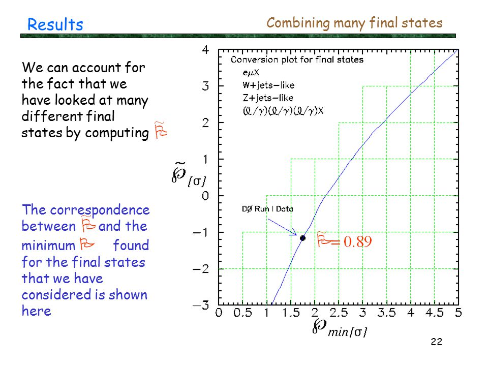 22 Results Combining many final states We can account for the fact that we have looked at many different final states by computing The correspondence between and the minimum P found for the final states that we have considered is shown here