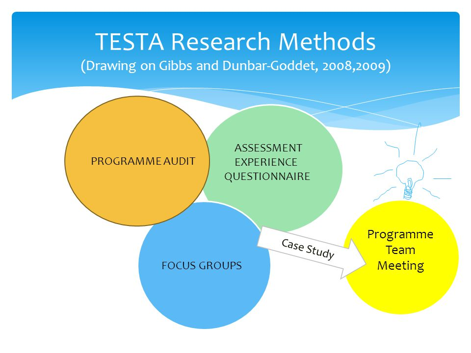 TESTA Research Methods (Drawing on Gibbs and Dunbar-Goddet, 2008,2009) ASSESSMENT EXPERIENCE QUESTIONNAIRE FOCUS GROUPS PROGRAMME AUDIT Programme Team Meeting Case Study