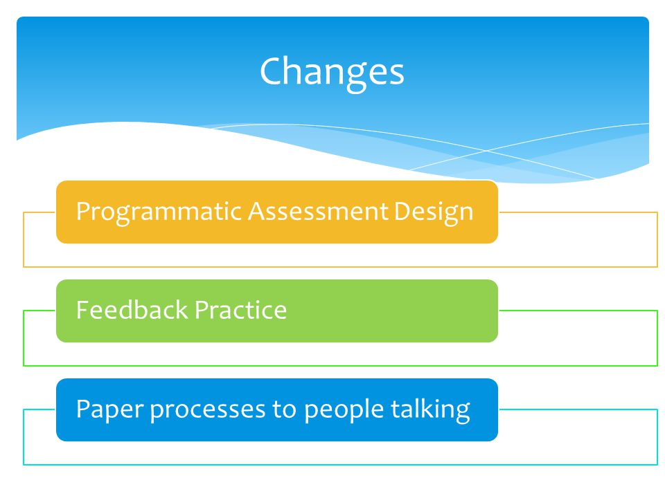 Programmatic Assessment DesignFeedback PracticePaper processes to people talking Changes