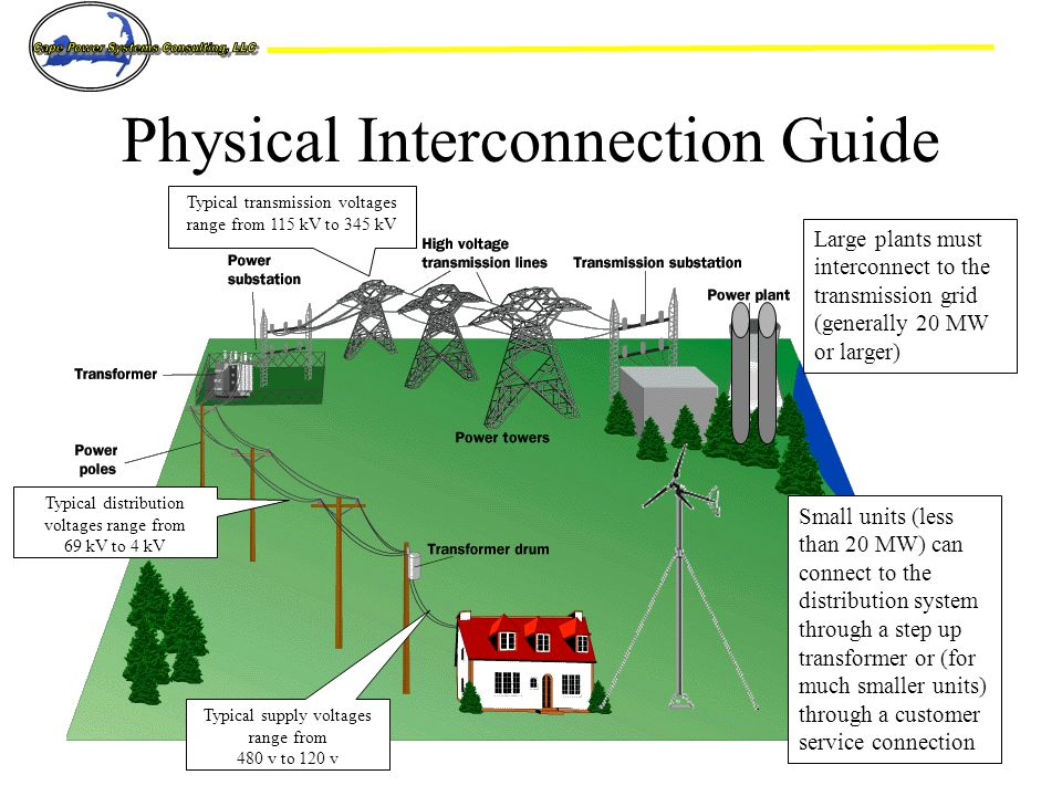 Physical Interconnection Guide Large plants must interconnect to the transmission grid (generally 20 MW or larger) Small units (less than 20 MW) can connect to the distribution system through a step up transformer or (for much smaller units) through a customer service connection Typical transmission voltages range from 115 kV to 345 kV Typical distribution voltages range from 69 kV to 4 kV Typical supply voltages range from 480 v to 120 v