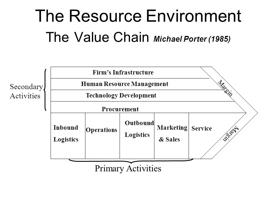 The Resource Environment The Value Chain Michael Porter (1985) Margin Firm's Infrastructure Human Resource Management Technology Development Procurement Inbound Logistics Operations Marketing & Sales Outbound Logistics Service Primary Activities Secondary Activities