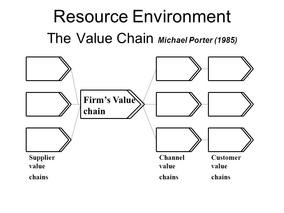 Resource Environment The Value Chain Michael Porter (1985) Firm's Value chain Supplier value chains Channel value chains Customer value chains