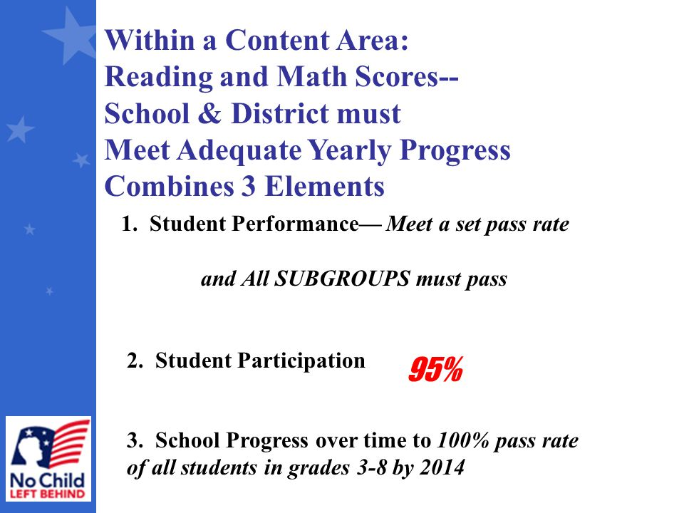 Within a Content Area: Reading and Math Scores-- School & District must Meet Adequate Yearly Progress Combines 3 Elements 1.