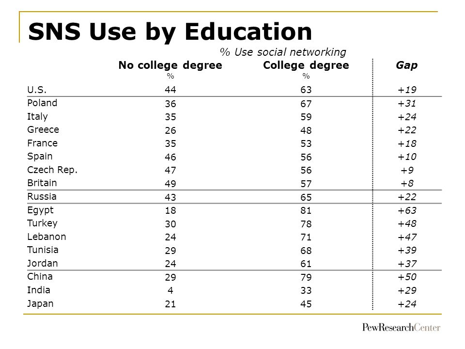 SNS Use by Education % Use social networking No college degreeCollege degreeGap % U.S.4463 +19 Poland 3667 +31 Italy 3559 +24 Greece 2648 +22 France 3553 +18 Spain 4656 +10 Czech Rep.