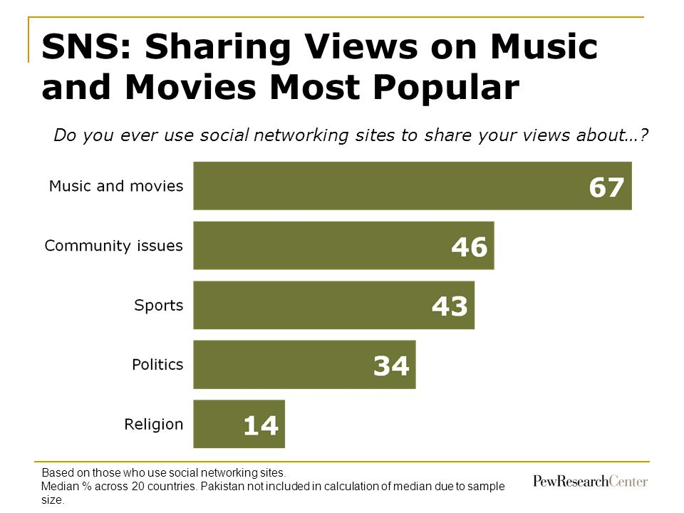 SNS: Sharing Views on Music and Movies Most Popular 70 68 63 Based on those who use social networking sites.