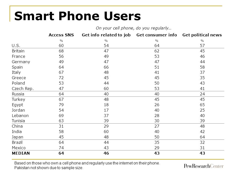 Smart Phone Users 70 68 63 Based on those who own a cell phone and regularly use the internet on their phone.