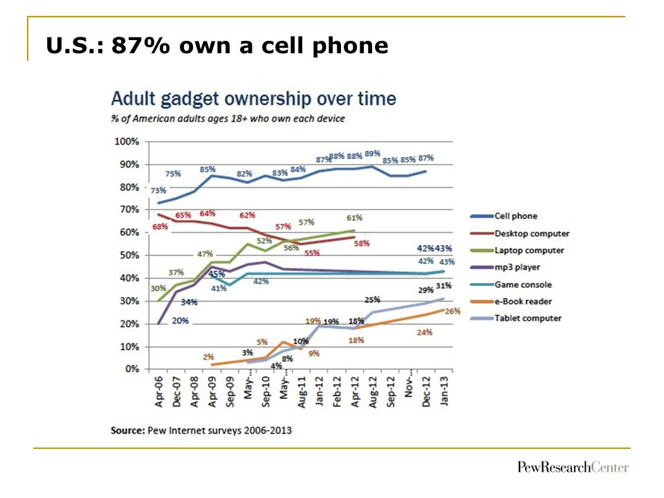 U.S.: 87% own a cell phone