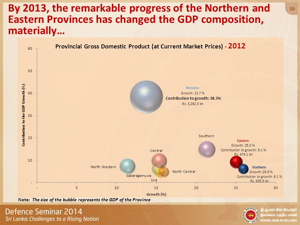 By 2013, the remarkable progress of the Northern and Eastern Provinces has changed the GDP composition, materially… Note: The size of the bubble represents the GDP of the Province Contribution to growth: 38.3% 10