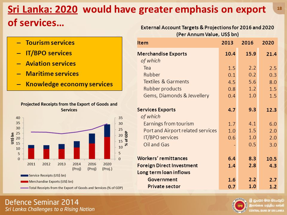 Sri Lanka: 2020 would have greater emphasis on export of services… – Tourism services – IT/BPO services – Aviation services – Maritime services – Knowledge economy services 18 External Account Targets & Projections for 2016 and 2020 (Per Annum Value, US$ bn) Item2013 2016 2020 Merchandise Exports 10.4 15.9 21.4 of which Tea 1.5 2.2 2.5 Rubber 0.1 0.2 0.3 Textiles & Garments 4.5 5.6 8.0 Rubber products 0.8 1.2 1.5 Gems, Diamonds & Jewellery 0.4 1.0 1.5 Services Exports 4.7 9.3 12.3 of which Earnings from tourism 1.7 4.1 6.0 Port and Airport related services 1.0 1.5 2.0 IT/BPO services 0.6 1.0 2.0 Oil and Gas - 0.5 3.0 Workers' remittances 6.4 8.3 10.5 Foreign Direct Investment 1.4 2.8 4.3 Long term loan inflows Government 1.6 2.2 2.7 Private sector 0.7 1.0 1.2 18