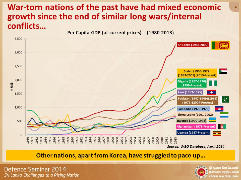 War-torn nations of the past have had mixed economic growth since the end of similar long wars/internal conflicts… Per Capita GDP (at current prices) - (1980-2013) Source: WEO Database, April 2014 Other nations, apart from Korea, have struggled to pace up… 4