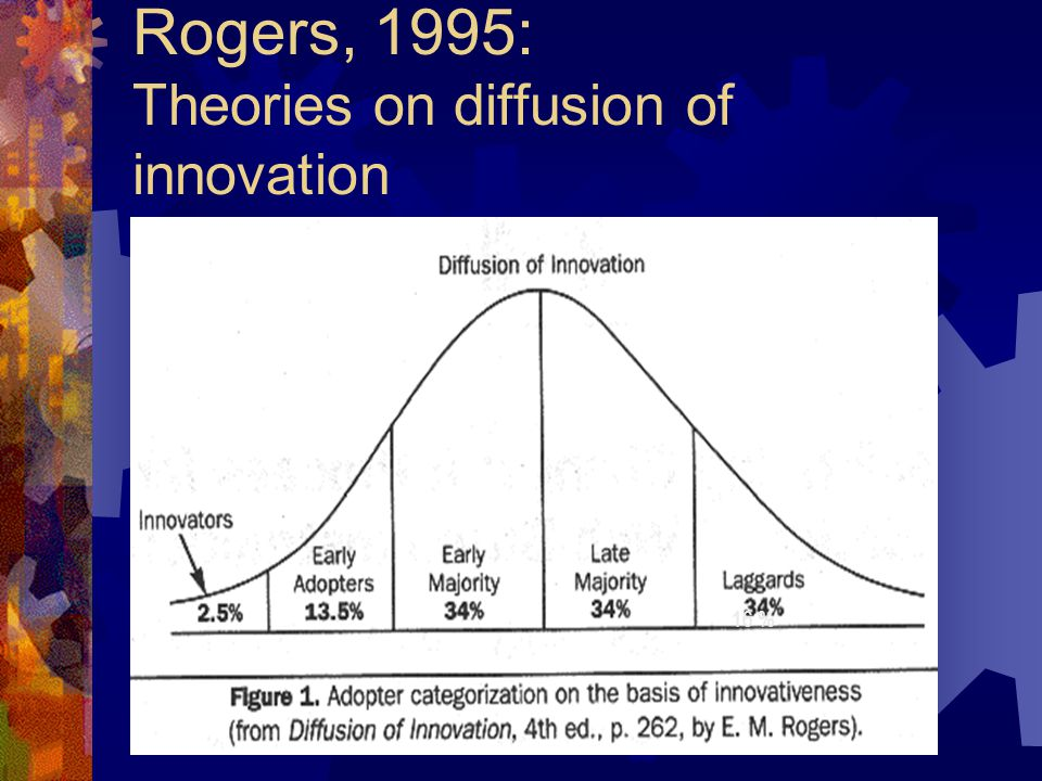 Rogers, 1995: Theories on diffusion of innovation 16 %