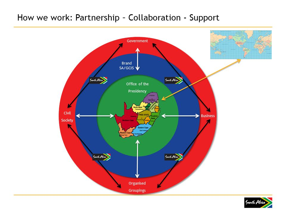 How we work: Partnership – Collaboration - Support Business Government Organised Groupings Civil Society Office of the Presidency Brand SA/GCIS