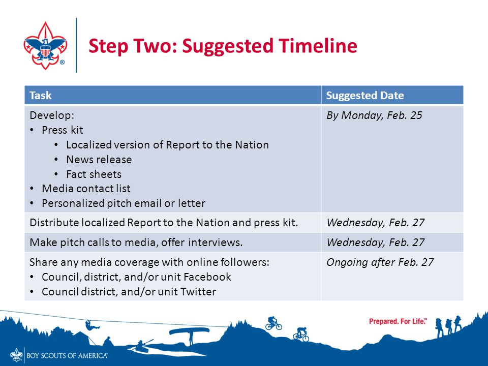 Step Two: Suggested Timeline TaskSuggested Date Develop: Press kit Localized version of Report to the Nation News release Fact sheets Media contact list Personalized pitch email or letter By Monday, Feb.