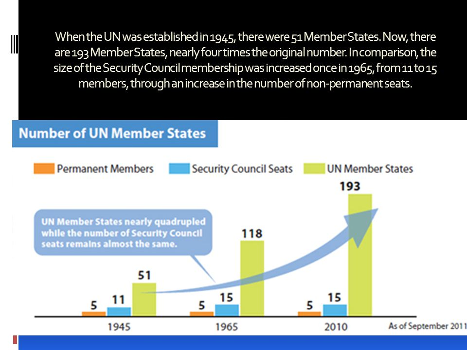 When the UN was established in 1945, there were 51 Member States.