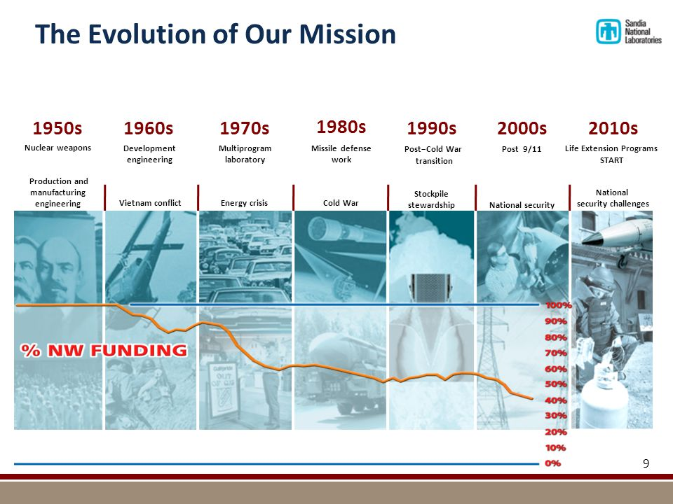The Evolution of Our Mission 9 Missile defense work Post−Cold War transition Post 9/11 National security Nuclear weapons Production and manufacturing engineering Development engineering Multiprogram laboratory 1950s1960s1970s 1980s 1990s2000s Life Extension Programs START 2010s Cold War Stockpile stewardship Energy crisis Vietnam conflict National security challenges