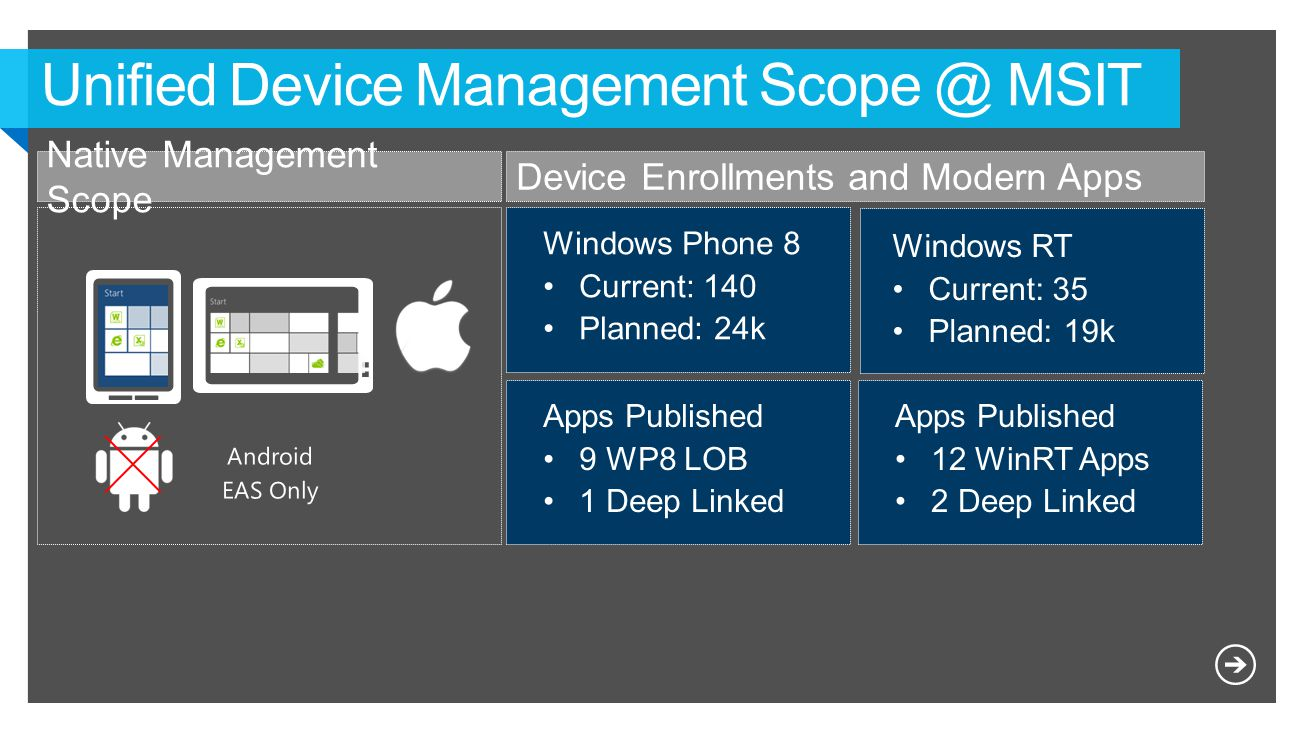 Unified Device Management Scope @ MSIT Native Management Scope Windows Phone 8 Current: 140 Planned: 24k Windows RT Current: 35 Planned: 19k Apps Published 9 WP8 LOB 1 Deep Linked Apps Published 12 WinRT Apps 2 Deep Linked Device Enrollments and Modern Apps