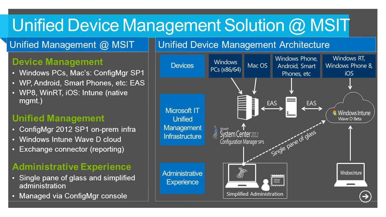 Unified Device Management Solution @ MSIT Simplified Administration Unified Device Management ArchitectureUnified Management @ MSIT