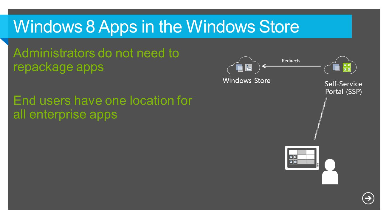 Windows Store Self-Service Portal (SSP) Redirects
