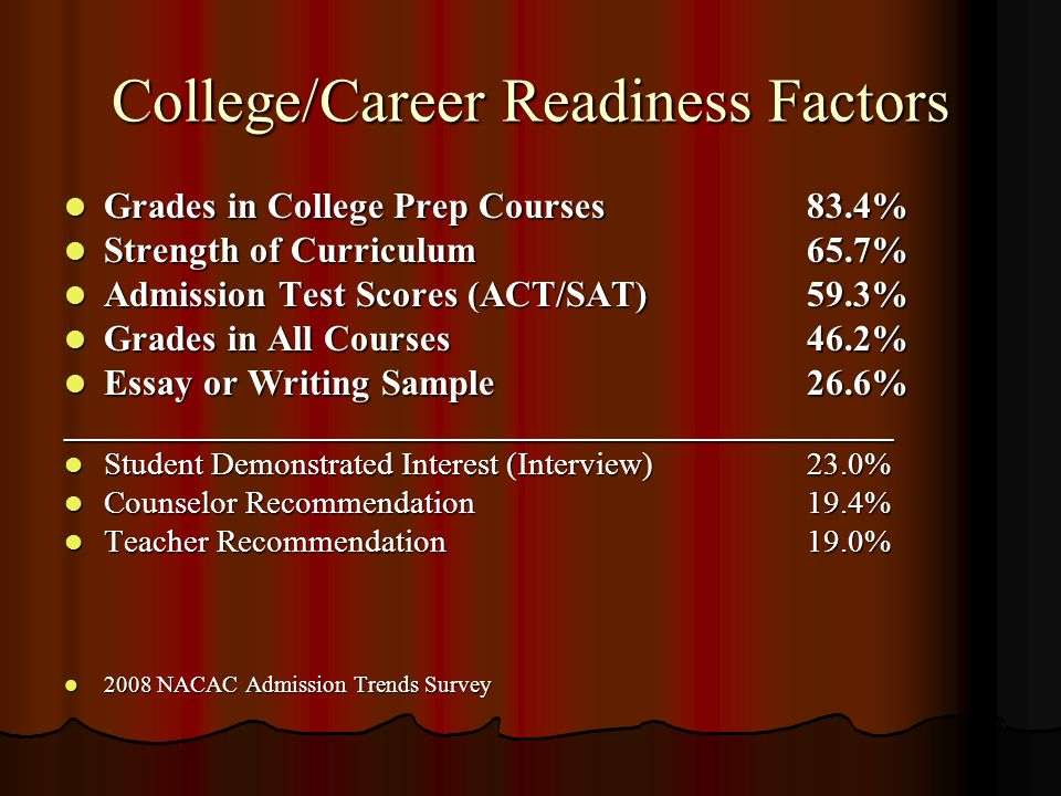 College/Career Readiness Factors Grades in College Prep Courses83.4% Grades in College Prep Courses83.4% Strength of Curriculum65.7% Strength of Curriculum65.7% Admission Test Scores (ACT/SAT)59.3% Admission Test Scores (ACT/SAT)59.3% Grades in All Courses46.2% Grades in All Courses46.2% Essay or Writing Sample26.6% Essay or Writing Sample26.6%___________________________________________________ Student Demonstrated Interest (Interview)23.0% Student Demonstrated Interest (Interview)23.0% Counselor Recommendation19.4% Counselor Recommendation19.4% Teacher Recommendation19.0% Teacher Recommendation19.0% 2008 NACAC Admission Trends Survey 2008 NACAC Admission Trends Survey