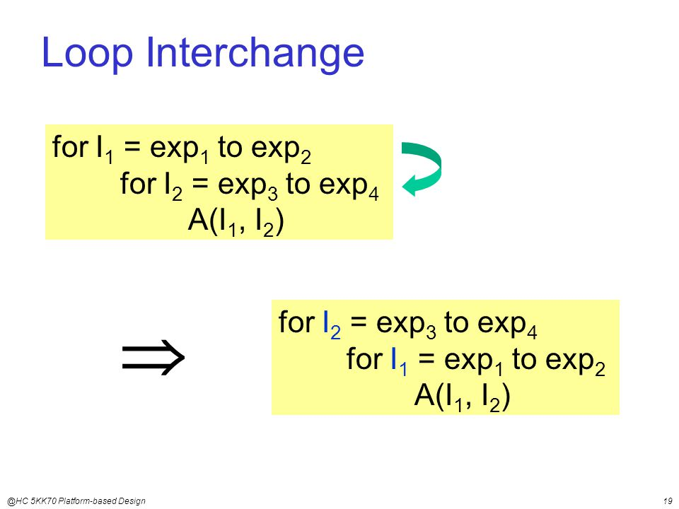 @HC 5KK70 Platform-based Design19 Loop Interchange for I 1 = exp 1 to exp 2 for I 2 = exp 3 to exp 4 A(I 1, I 2 ) for I 2 = exp 3 to exp 4 for I 1 = exp 1 to exp 2 A(I 1, I 2 ) 