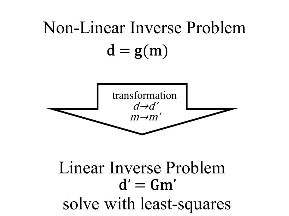 Non-Linear Inverse Problem d = g(m) transformation d→d' m→m' d' = Gm' Linear Inverse Problem solve with least-squares
