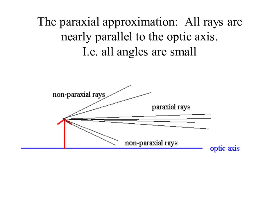 The paraxial approximation: All rays are nearly parallel to the optic axis.