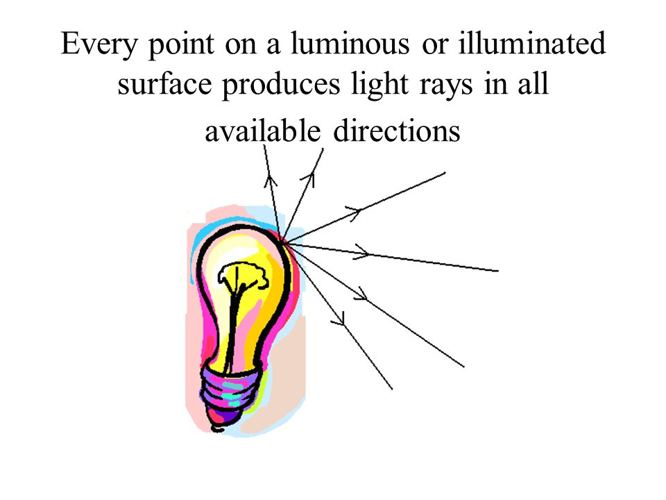 Every point on a luminous or illuminated surface produces light rays in all available directions