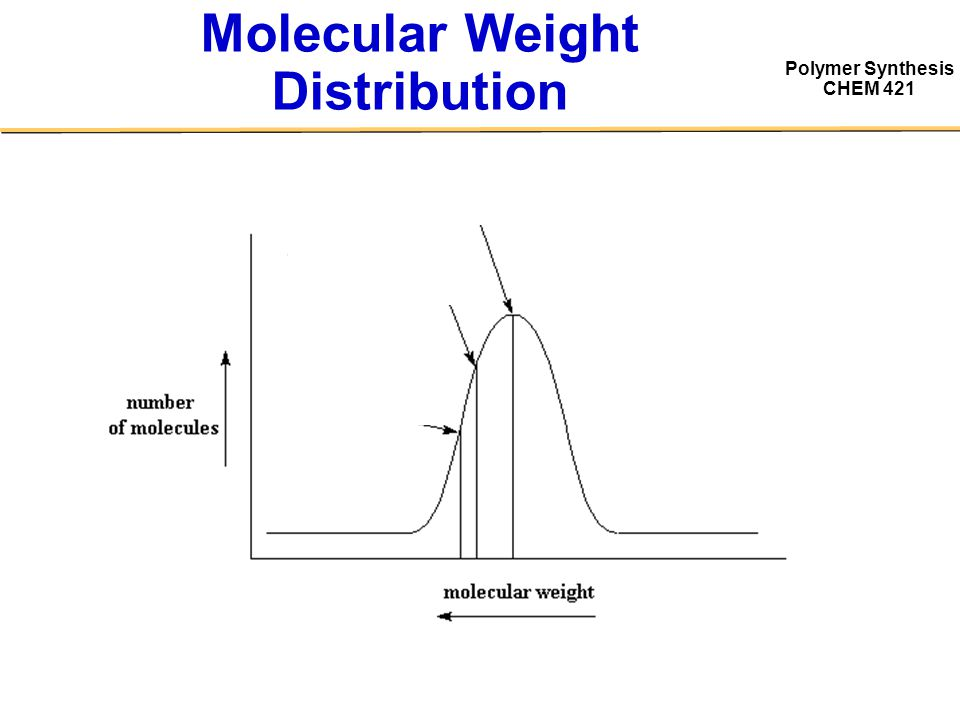 Polymer Synthesis CHEM 421 Molecular Weight Distribution