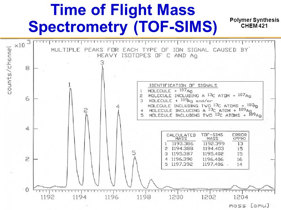 Polymer Synthesis CHEM 421 Time of Flight Mass Spectrometry (TOF-SIMS)