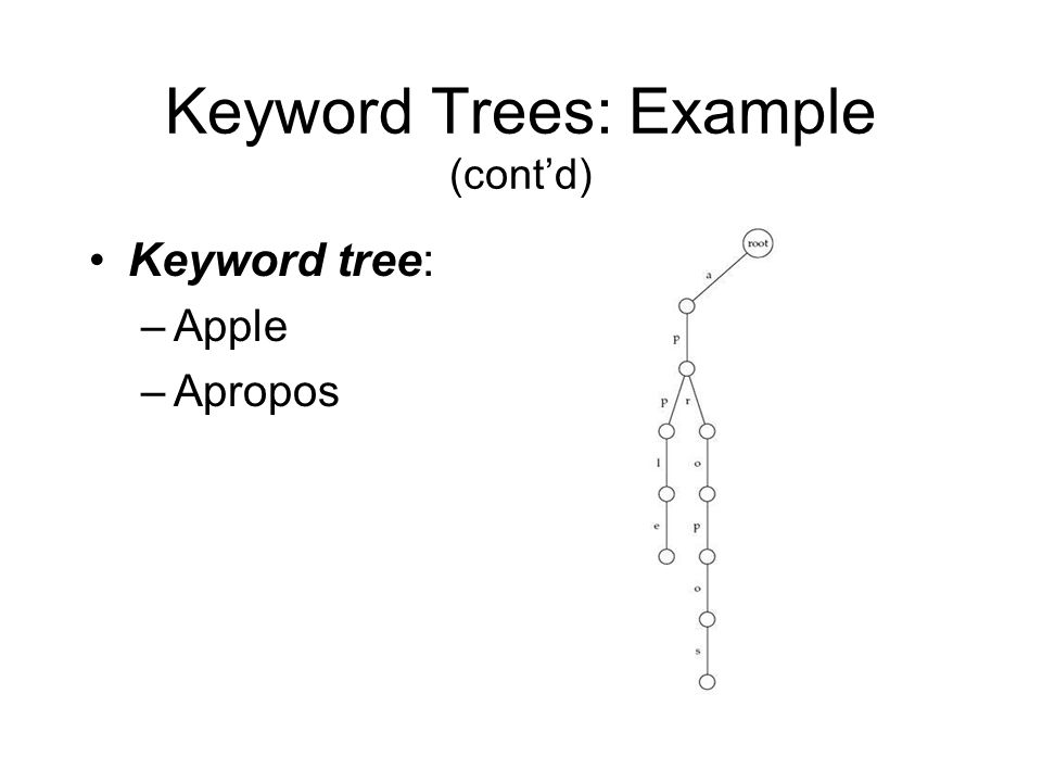 Keyword Trees: Example (cont'd) Keyword tree: –Apple –Apropos